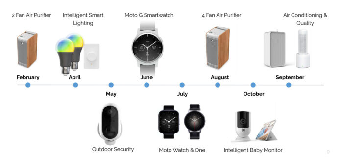 The next Moto smartwatches will include an Apple Watch clone - Ravzgadget