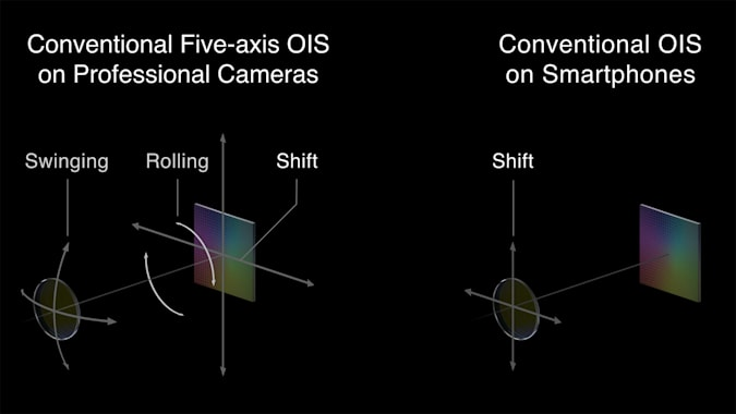 Oppo Has Promised 5-Axis OIS Is Coming To Its Phones Soon - Ravzgadget